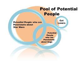 Social Media Pool of Potential People