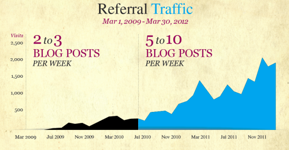 Referral Traffic 3yrs