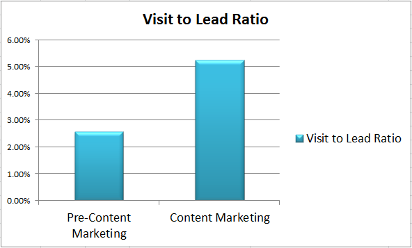 Referral Visit to Lead Ratio