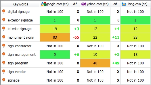 SEO Audit Keyword Tracking