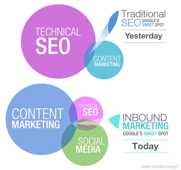 Why SEOs are Finding Themselves Reporting to Content Marketing