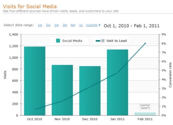 Social Media Lead Conversion