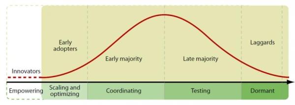 Social Media Bell Curve