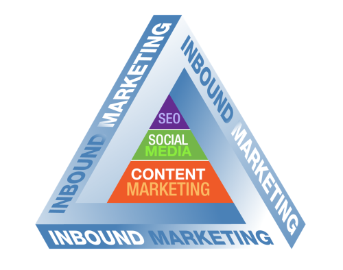 The Inbound Marketing Pyramid