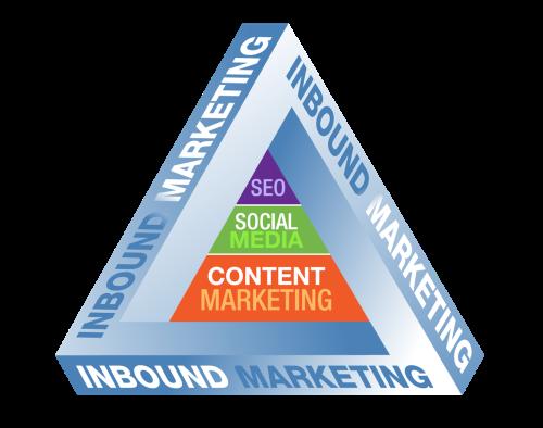 The Inbound Marketing Pyramid