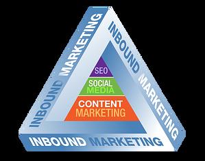 inbound marketing pyramid