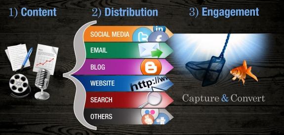 3 Steps to Inbound Marketing Success