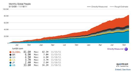 //cdn2.hubspot.net/hub/32387/file-13872965-jpg/images/tumblr-growth-chart.jpg