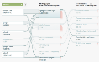 Visitor Flow Visualization via Google Analytics