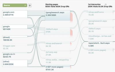 Visitor Flow Visualization via Google Analytics