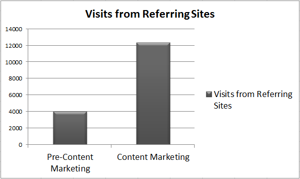 Pre vs. Post Content Marketing - Referral Analytics Revealed [Data]