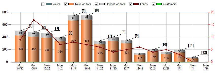 inbound marketing results sometimes decline