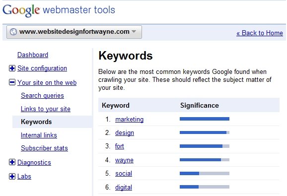 On Page SEO with Google