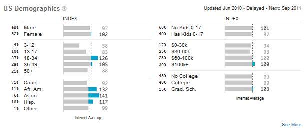 Yahoo Demographics