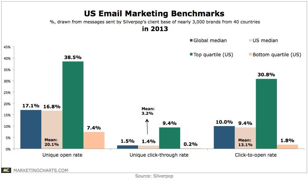 US Email Marketing Benchmarks Chart