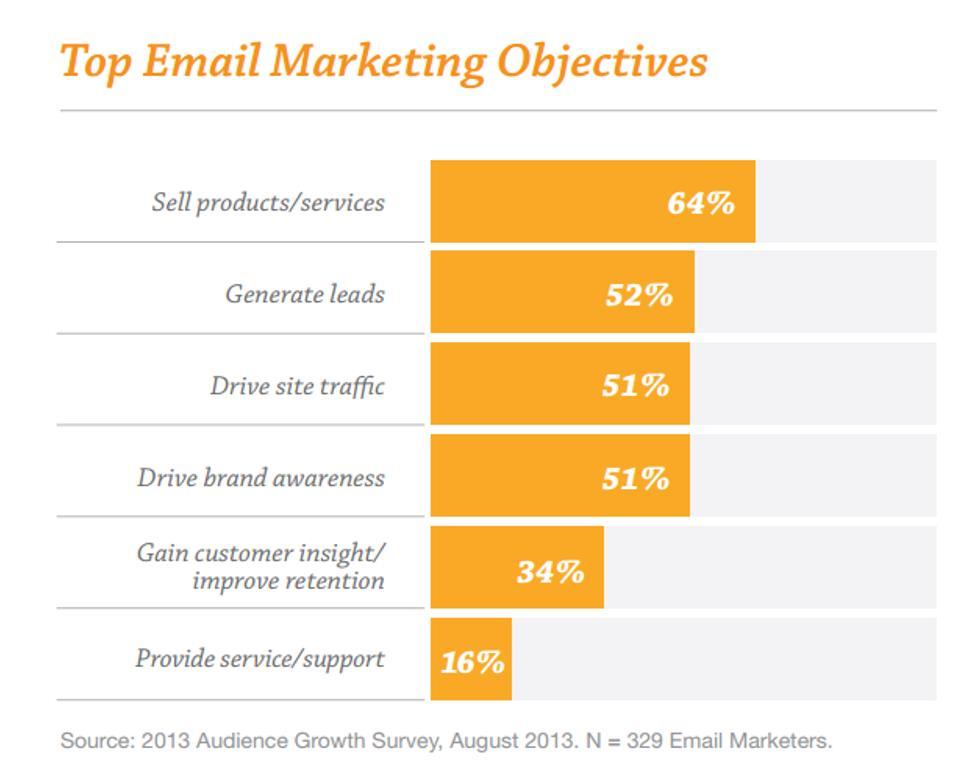 Top Email Marketing Objectives