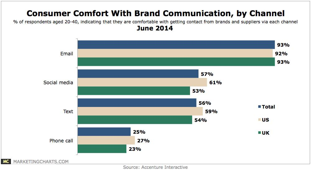 Consumer Comfort Brand Communication Chart