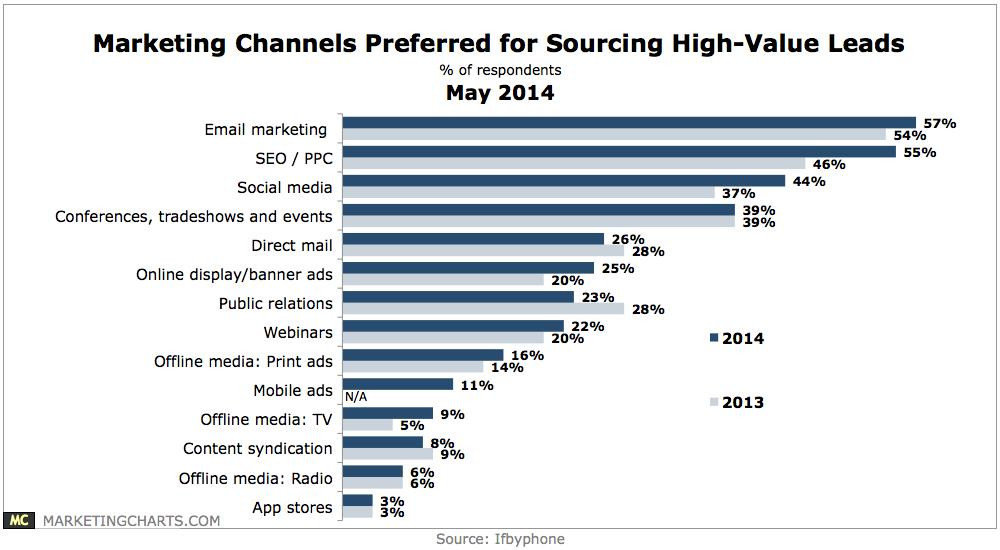 Marketing Channels Sourcing Leads Chart