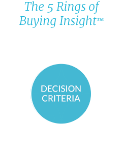 The 5 Rings of Buyer Insight