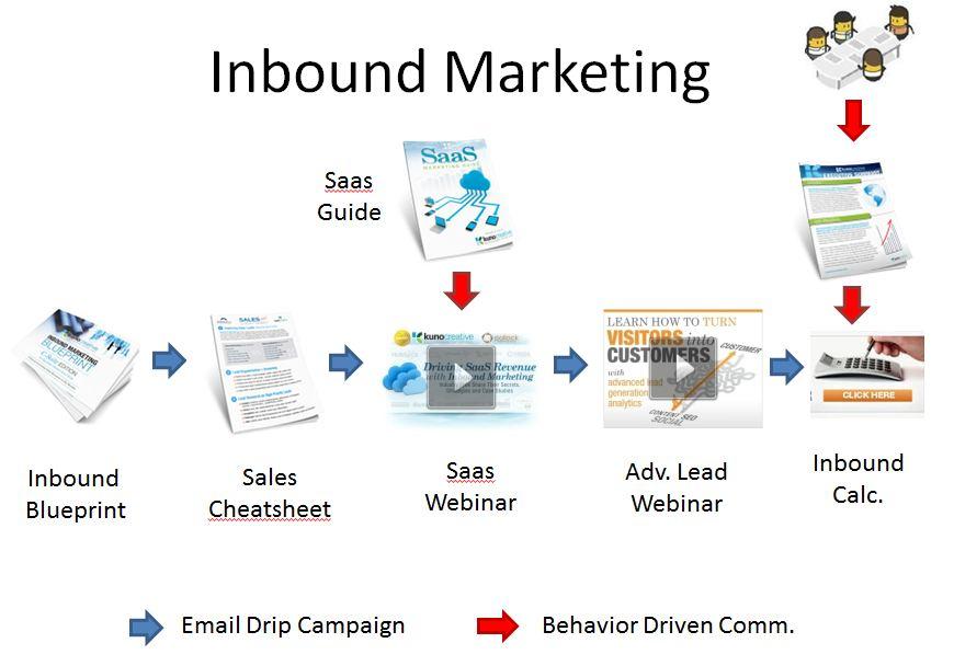 Lead nurturing for inbound marketing