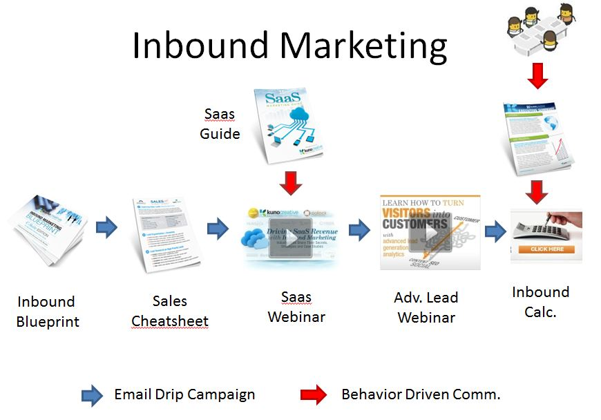 Lead nurturing for inbound marketing