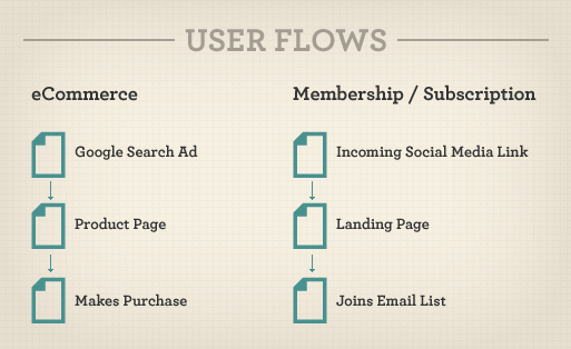 user_flows