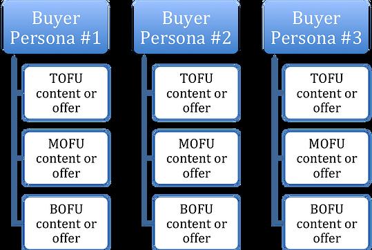 inbound marketing content map