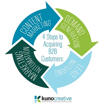 Acquiring Customers in 4 Enterprise Inbound Marketing Steps