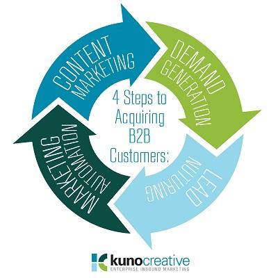 Acquiring Customers in 4 Enterprise Inbound Marketing Steps