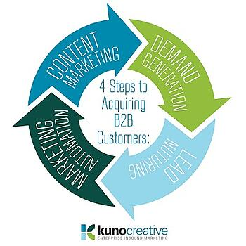 4 steps to inbound marketing success