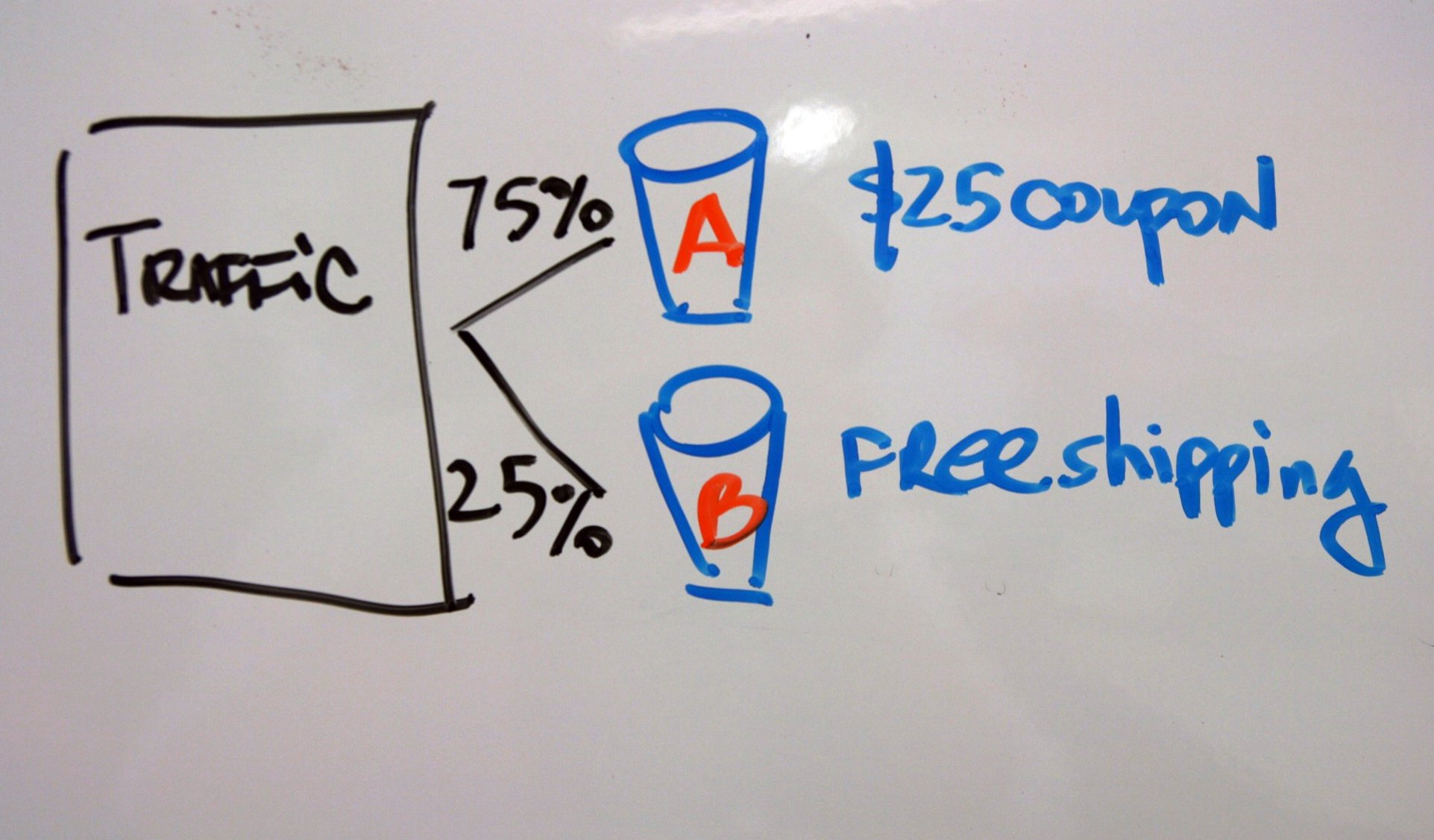 What One Landing Page A/B Test Can Teach Us About Contextual Marketing