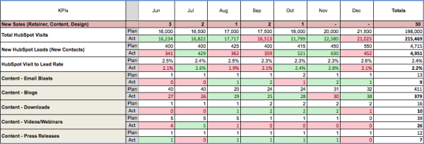 kpis traffic leads conersion rates resized 600