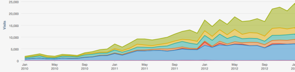 hubspot sources kpis resized 600