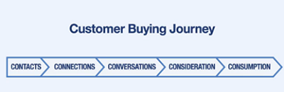 customer buying journey
