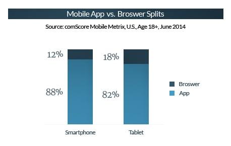 B2B Mobile Traffic App Vs. Browser