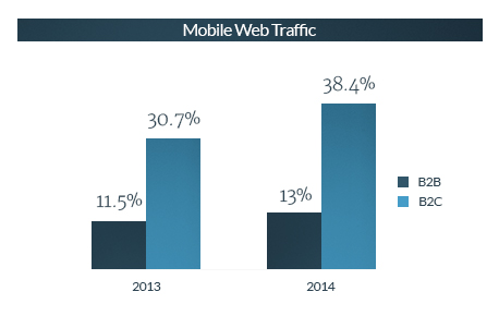 B2B Mobile Traffic Year Over Year