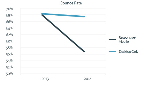 B2B Mobile Traffic Bounce Rate