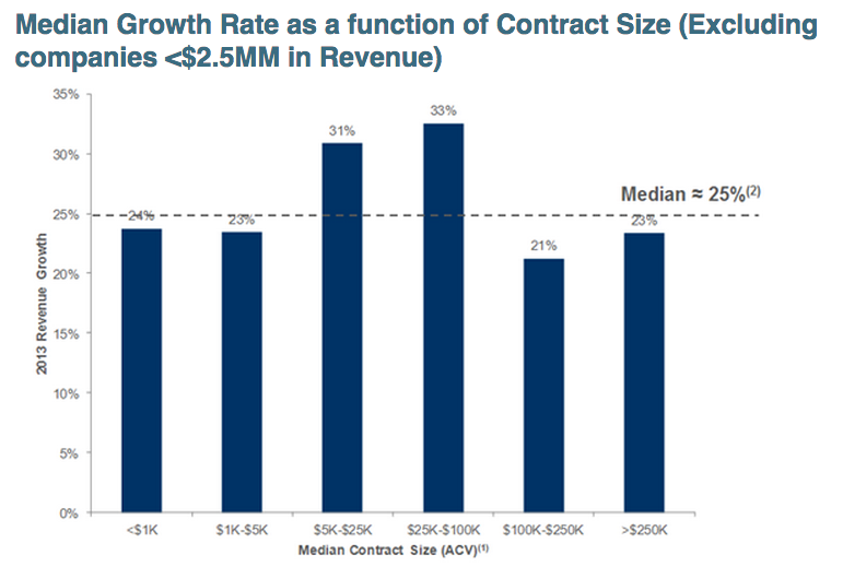 saas-growth-by-contract-size-2014