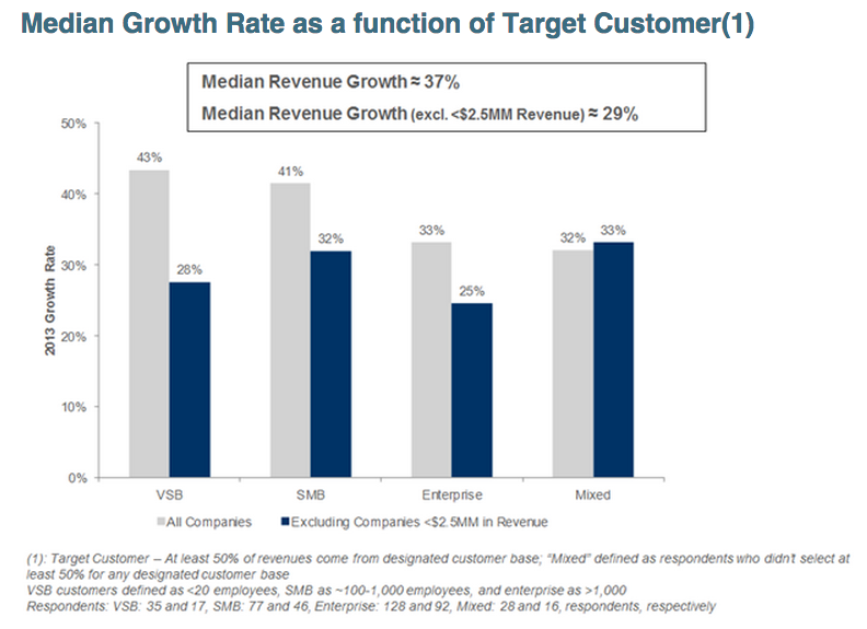 saas-growth-by-target-2014