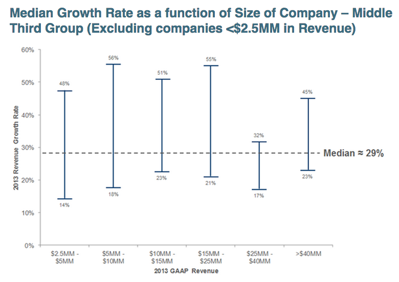 saas-growth-by-company-size-2014