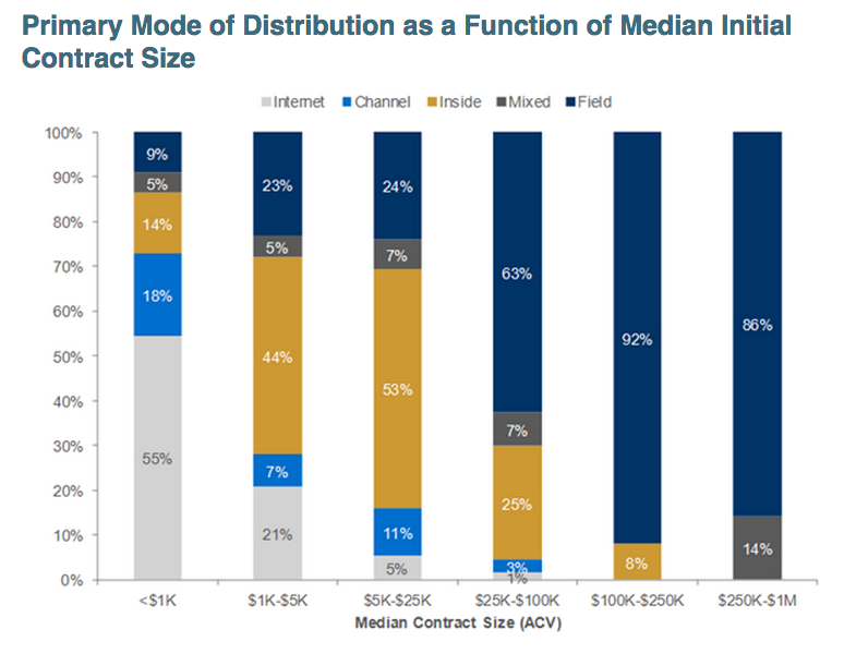 saas-growth-by-distribution-type-2014