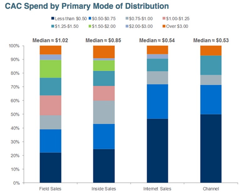 saas-cac-by-mode-of-distribution