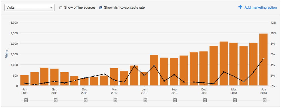 Inbound marketing results from email
