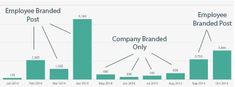Personal Brand Data