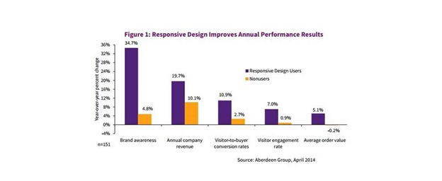Responsive_Design_Performance__Graph