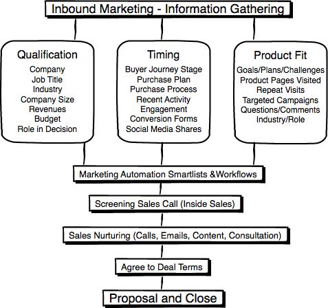 Sales Process UX