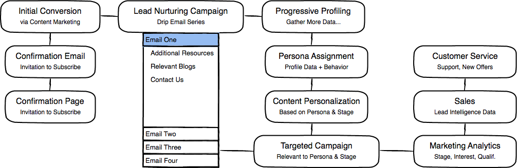 Inbound Marketing Process UX