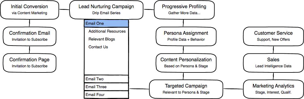 Inbound Marketing Process UX