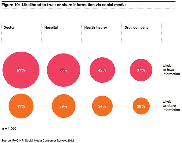 healthcare trust