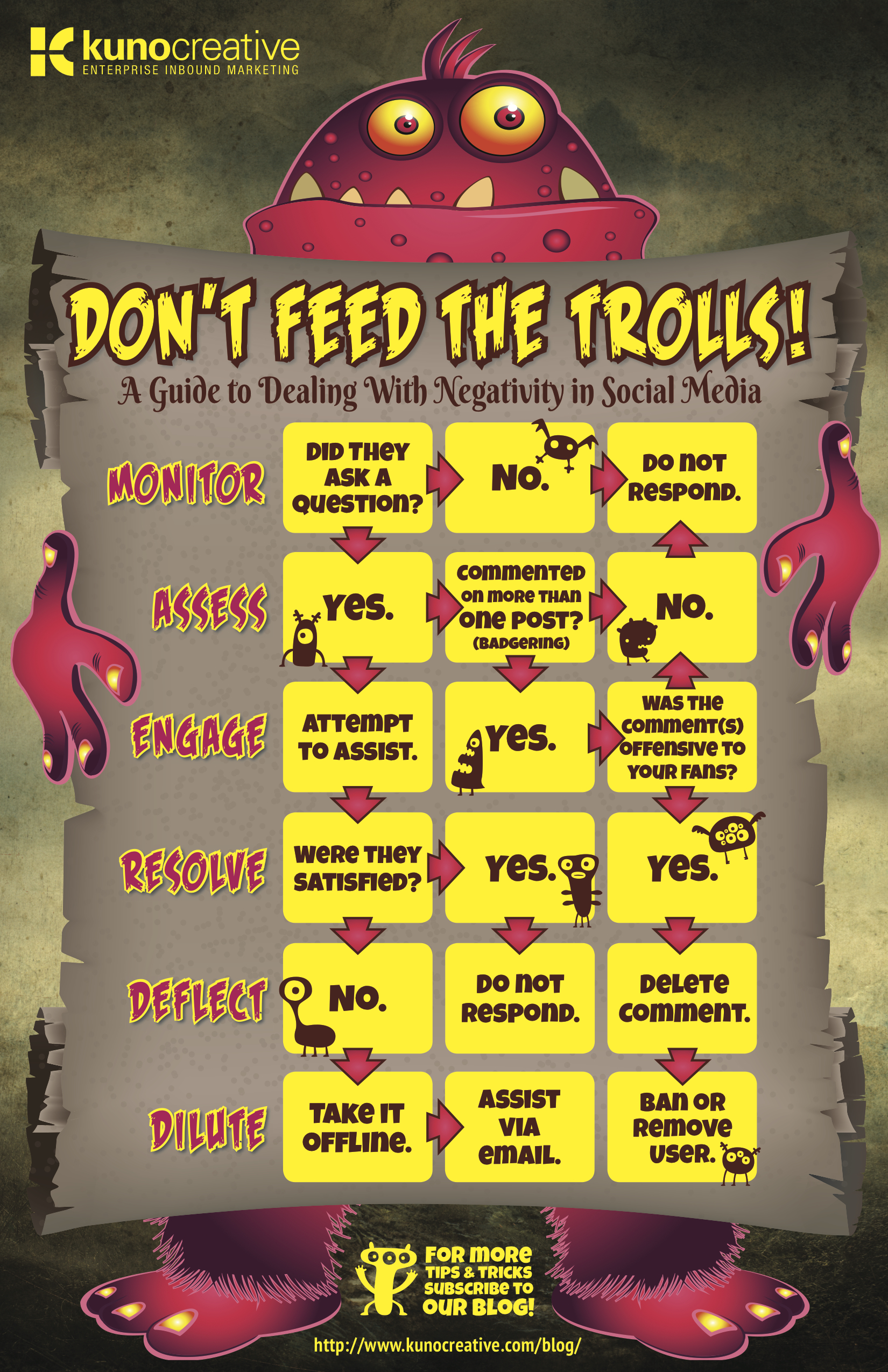 Don't Feed the Trolls! How to Manage Negativity in Social Media